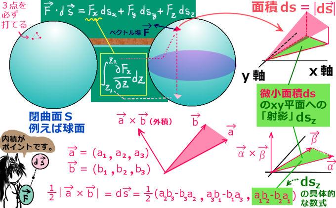 法線ベクトルと外積の関係