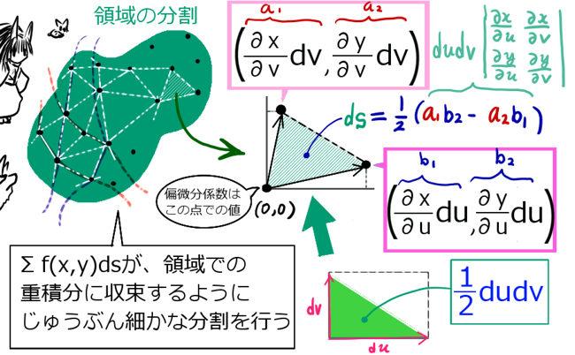 重積分の変数変換と関数行列式