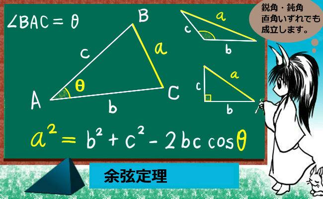 定理の内容