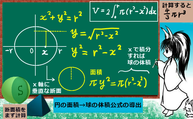 体積の計算