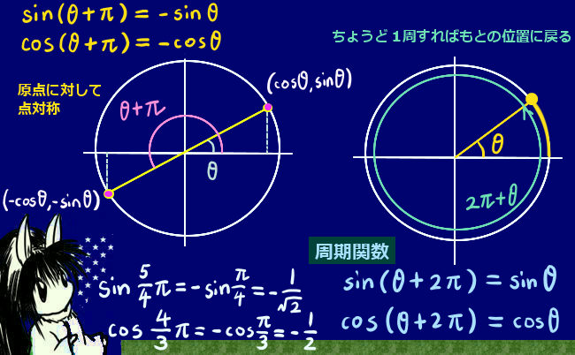 点対称になる場合と周期性