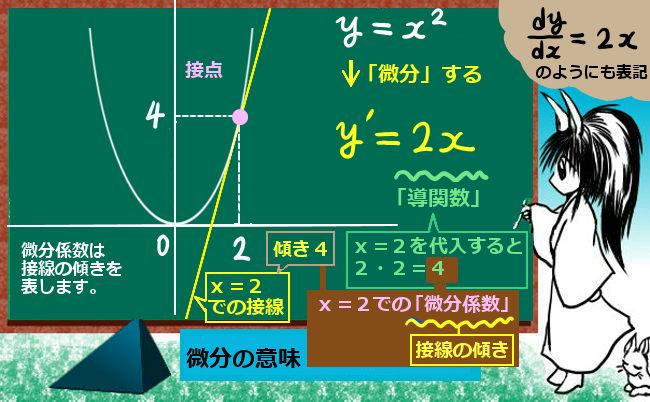 微分係数と接線の傾きの関係