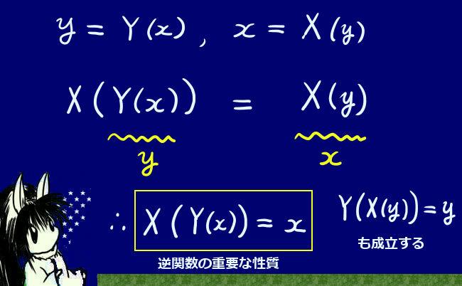 逆関数の性質