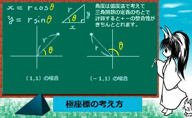 三角関数と極座標の関係