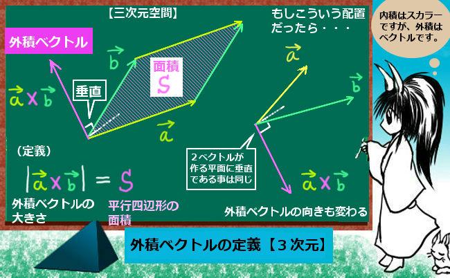 外積(ベクトル積、クロス積)の定義