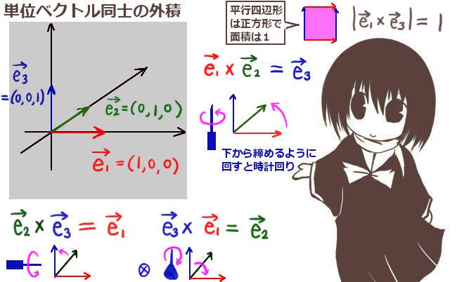単位ベクトルの外積