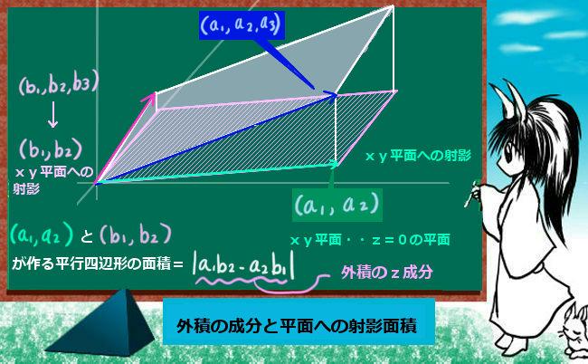 平行四辺形の射影面積