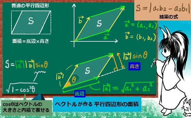 平面ベクトルが作る平行四辺形の面積