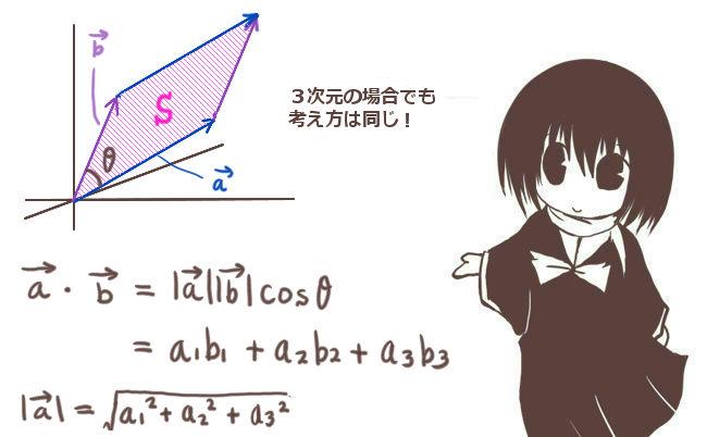 3次元空間での平行四辺形の面積