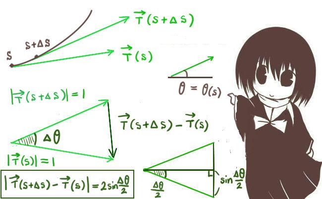 接線ベクトルと角度の関係