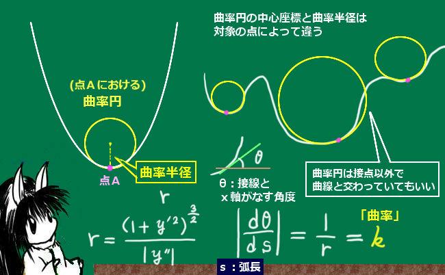 曲率円と曲率半径