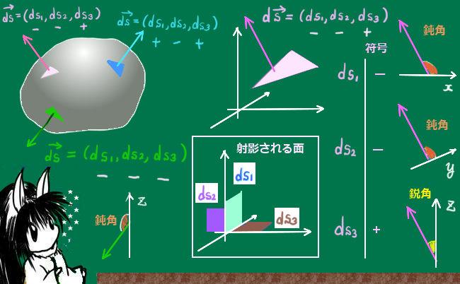 法線ベクトルの成分の符号